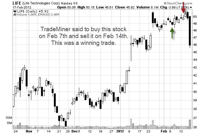 stock trade using TradeMiner