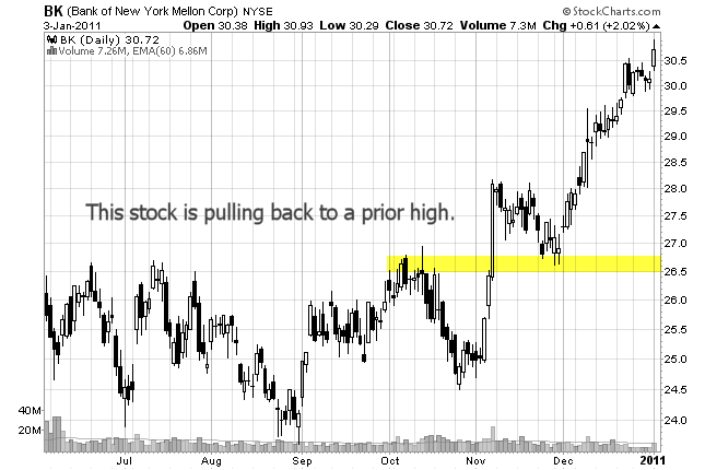 stock chart of pullback