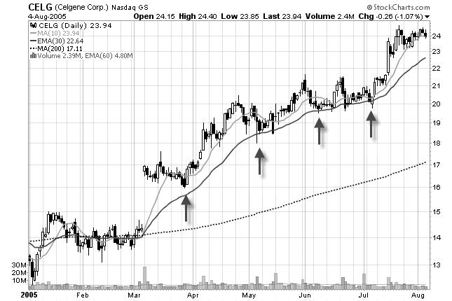 Stock trading pullback strategy