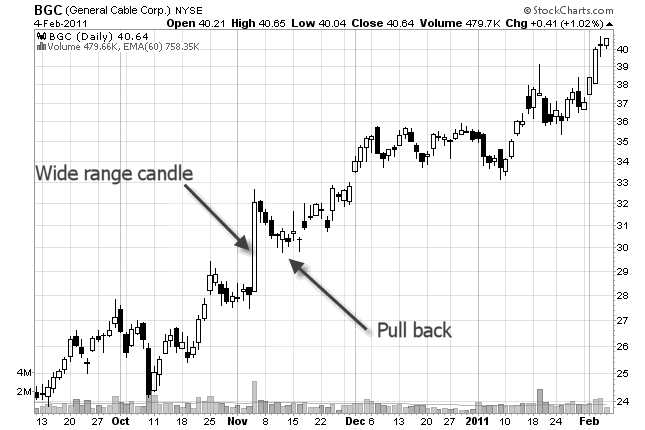 stock chart of support and wide range candle