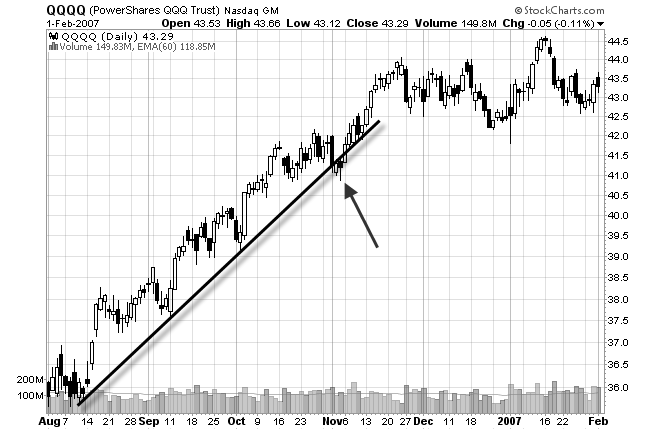 chart of trend line break