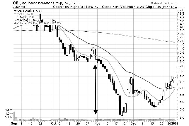 chart of volume precedes price