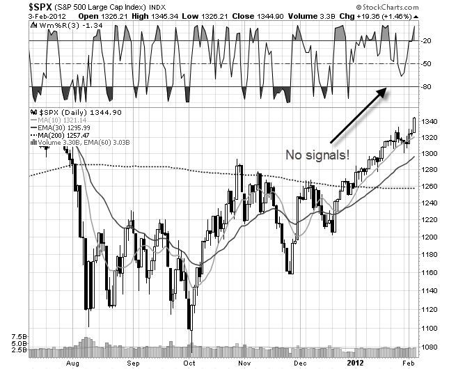 momentum on a stock chart