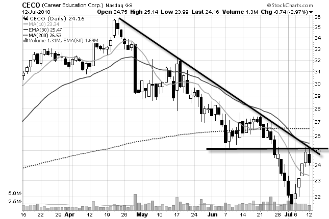 CECO daily stock chart