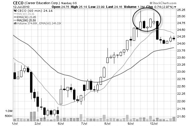 stock chart hourly