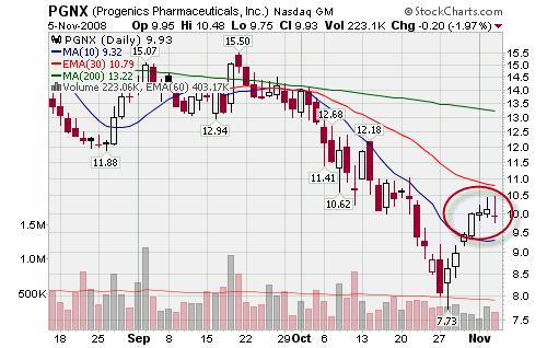 stock chart alternate entry