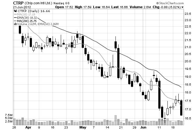 final stock chart