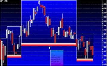 Stock Chart with Darvas Boxes