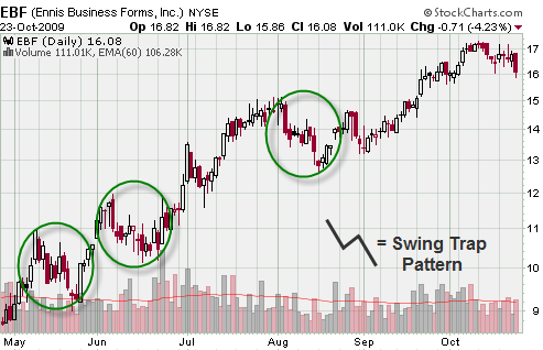 swing trap chart pattern