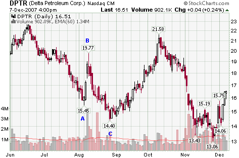 Stock chart of Fibonacci extension at support