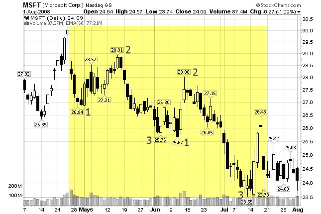 Another Fibonacci Example
