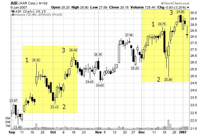stock chart of Fibonacci Extension
