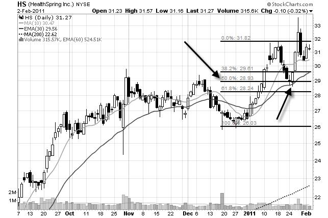 Fibonacci Retracements | A Guide to Using Fib Levels for Trading