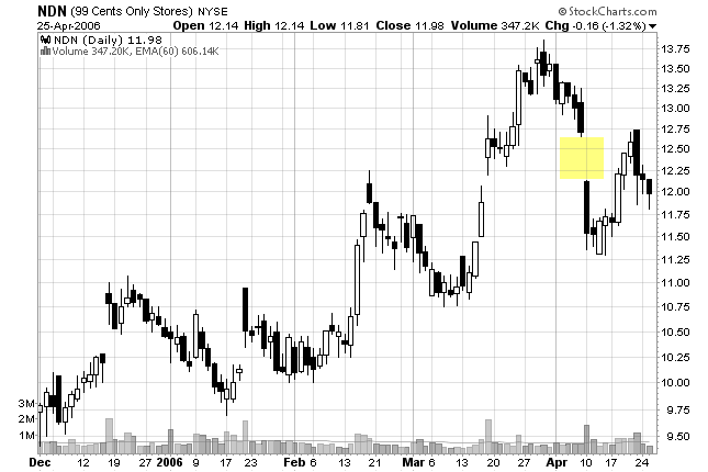 chart of filled gap