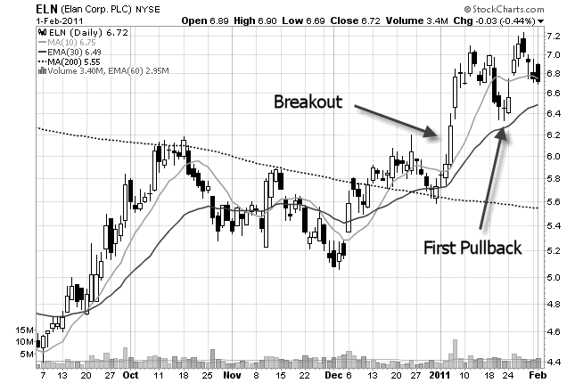 stock chart of first pullback after a breakout