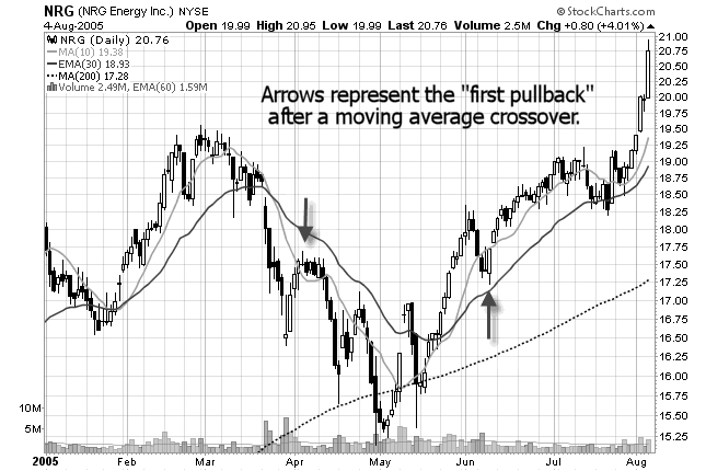 chart of first pullbacks