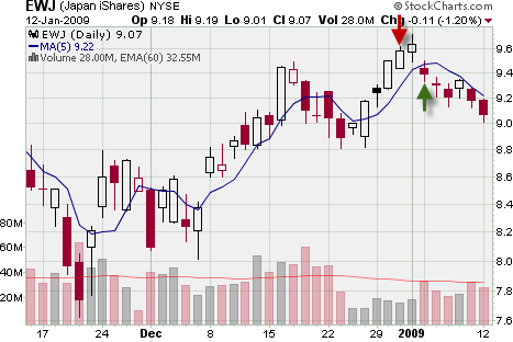 chart of 5 period moving average exit