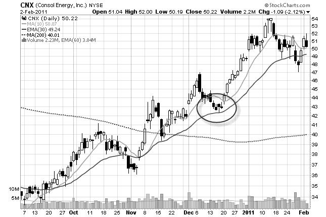 chart pattern example