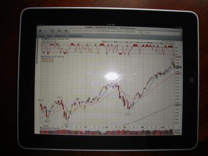 ipad stockcharts