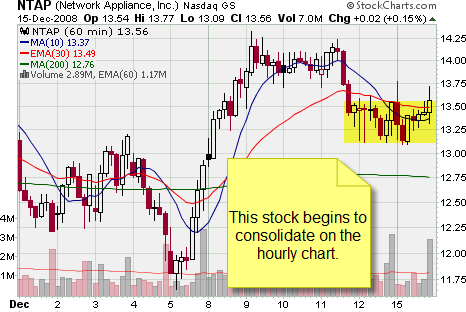 Hourly Chart of Mulitple Time Frames