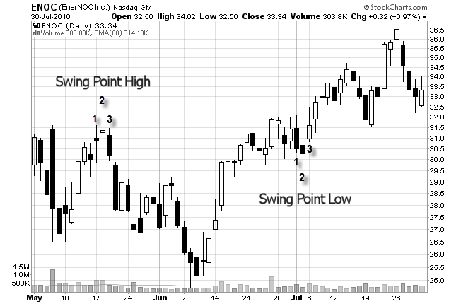 An Alternate Entry Strategy For Swing Trading