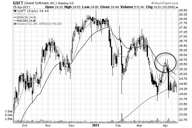 stock chart of QSFT