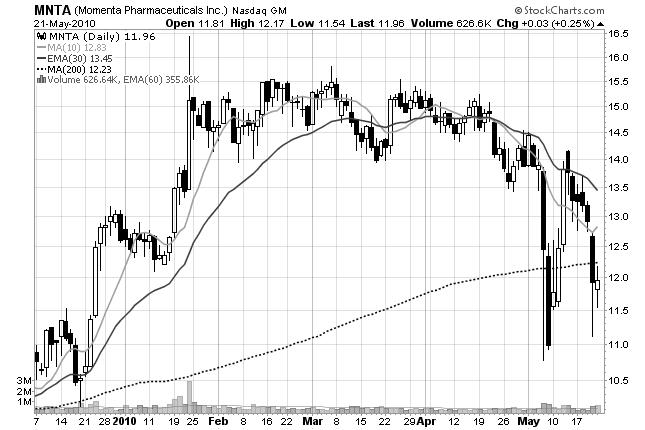 read chart final