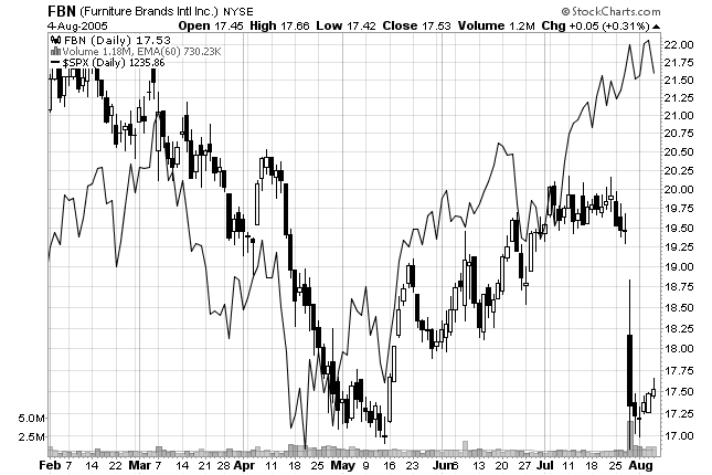 chart of relative strength