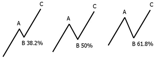 fibonacci graphic