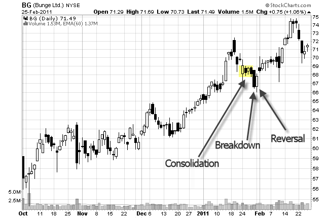 chart pattern stock chart