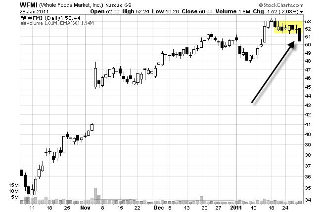 chart pattern break down