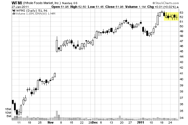 side trap stock chart