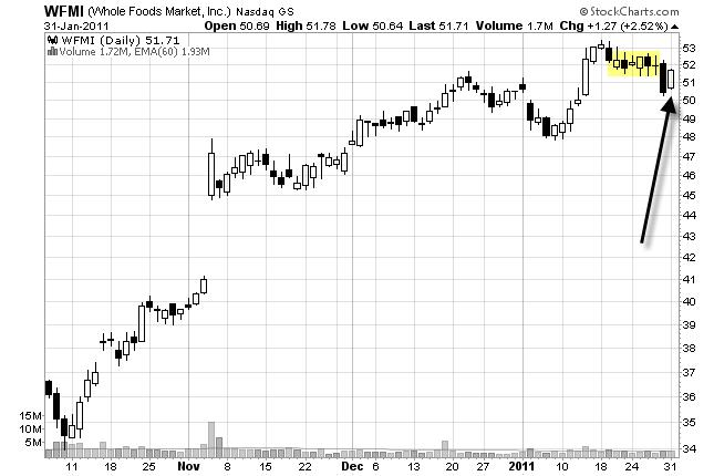 chart pattern reversal