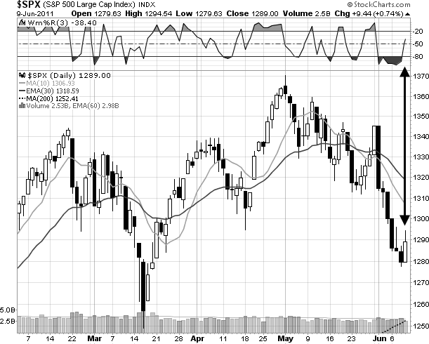 S&P 500 is oversold stock chart