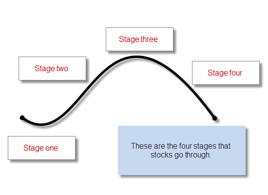 stock market stages graphic