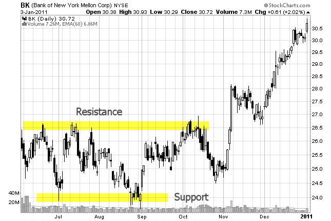 stock chart of support and resistance