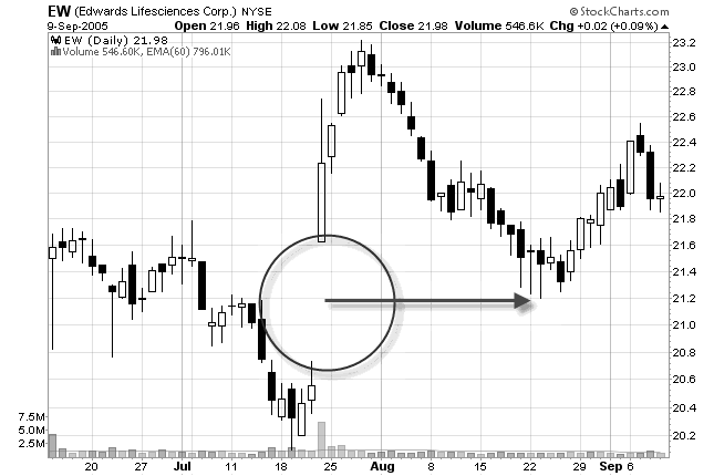 stock chart of support at a gap