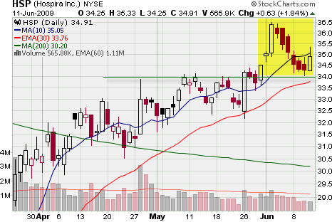 Swing Trade With Engulfing Candle