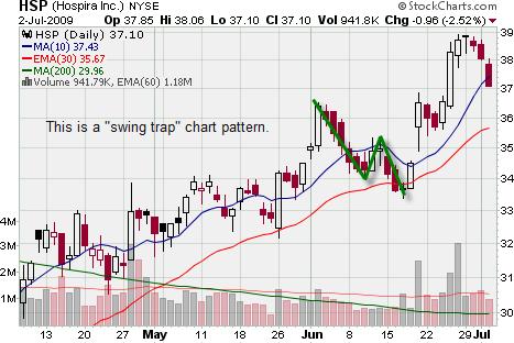 Swing Trade Pattern