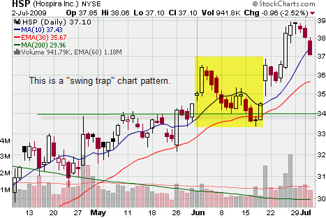 Swing Trade Trap