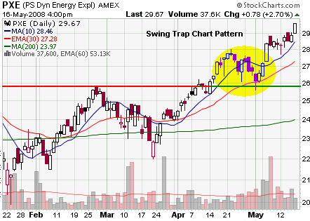 Swing Trap Chart Pattern
