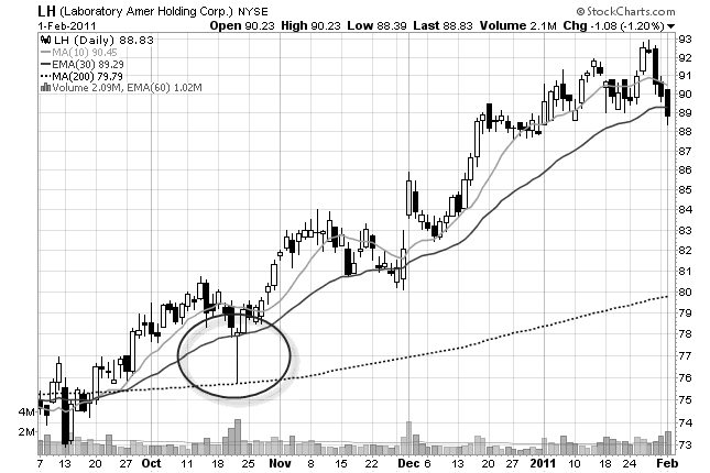 t30 chart pattern stock chart