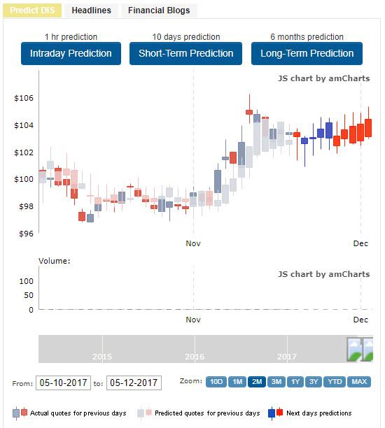 tradespoon charts