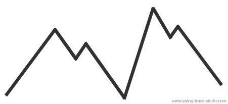 trading range diagram