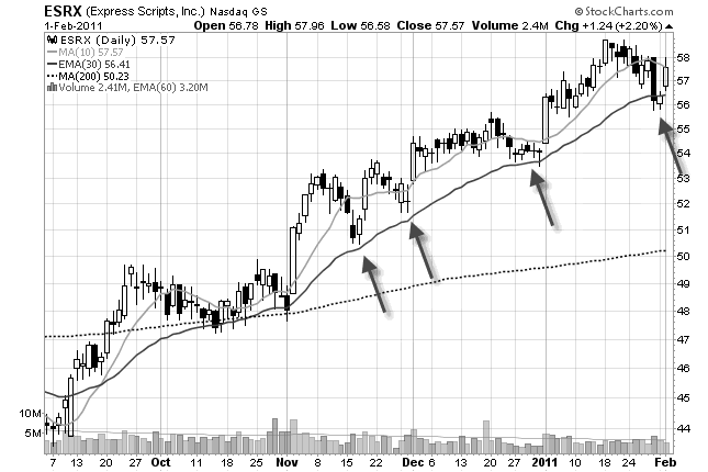 stock chart trail swing points