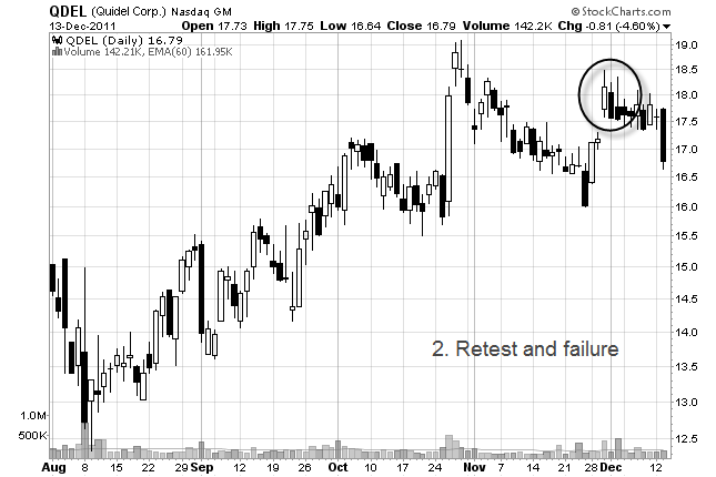 retest and failure stock chart