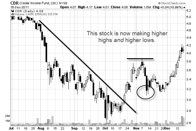 stock chart of downtrend to uptrend