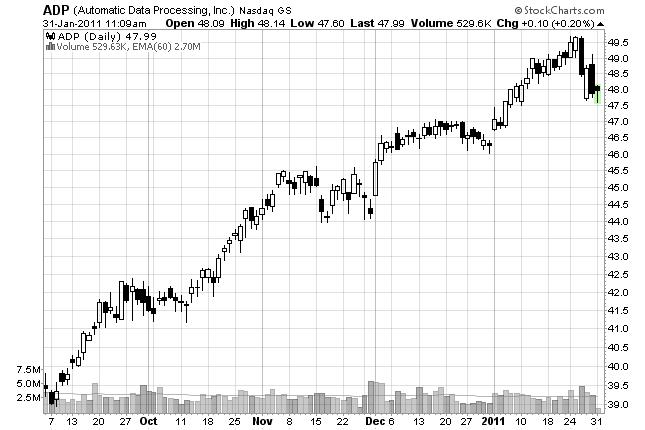 stock trend example