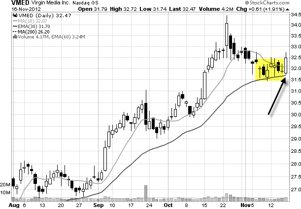 VMED daily stock chart