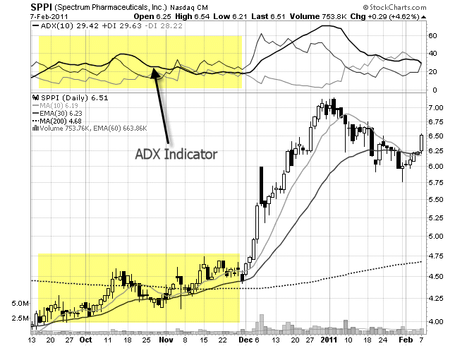 chart of adx indicator
